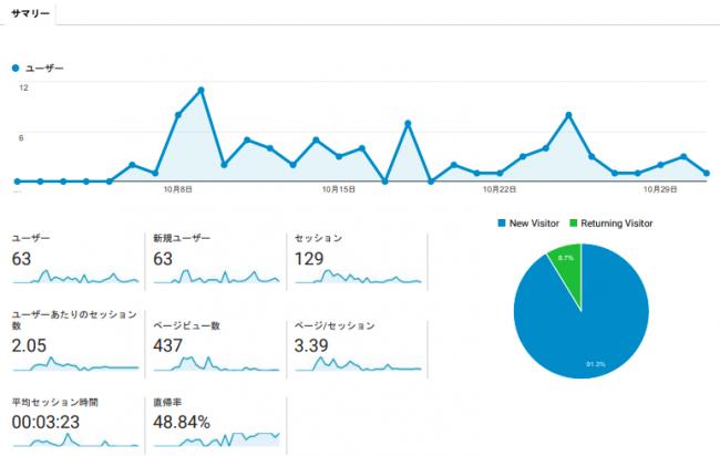 ブログ開設1ヶ月目_アクセス解析