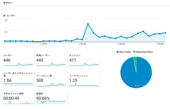 ブログ開設2ヶ月目_アクセス解析