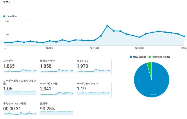ブログ開設3ヶ月目_アクセス解析