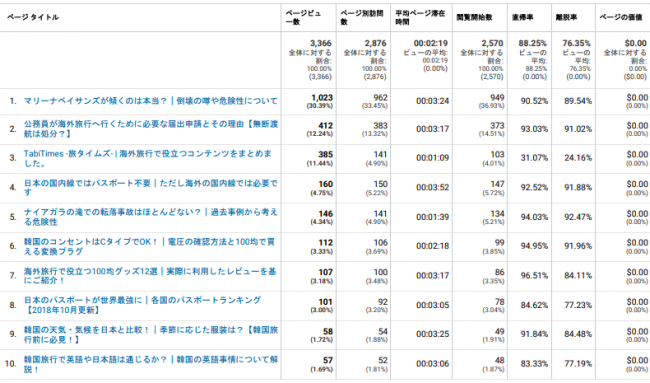 ページ別PV数ランキング