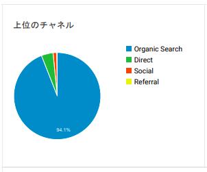 ブログ集客_チャネル割合