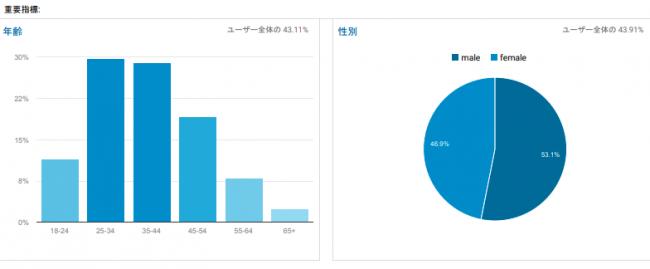 ブログ閲覧者の年代層_性別割合